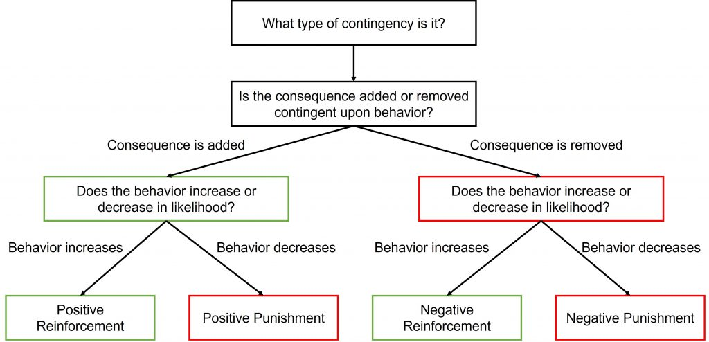 What type of contingency is it? Is the consequence added or removed? If the consequence is added, then decide whether the behavior increases or decreases in likelihood. If behavior increases after the consequence is added, then you have positive reinforcement. If behavior decreases after the consequence is added, then you have positive punishment. If the consequence is removed, then decide whether the behavior increases or decreases in likelihood. If behavior increases after the consequence is removed, then you have negative reinforcement. If behavior decreases after the consequence is removed, then you have negative punishment.