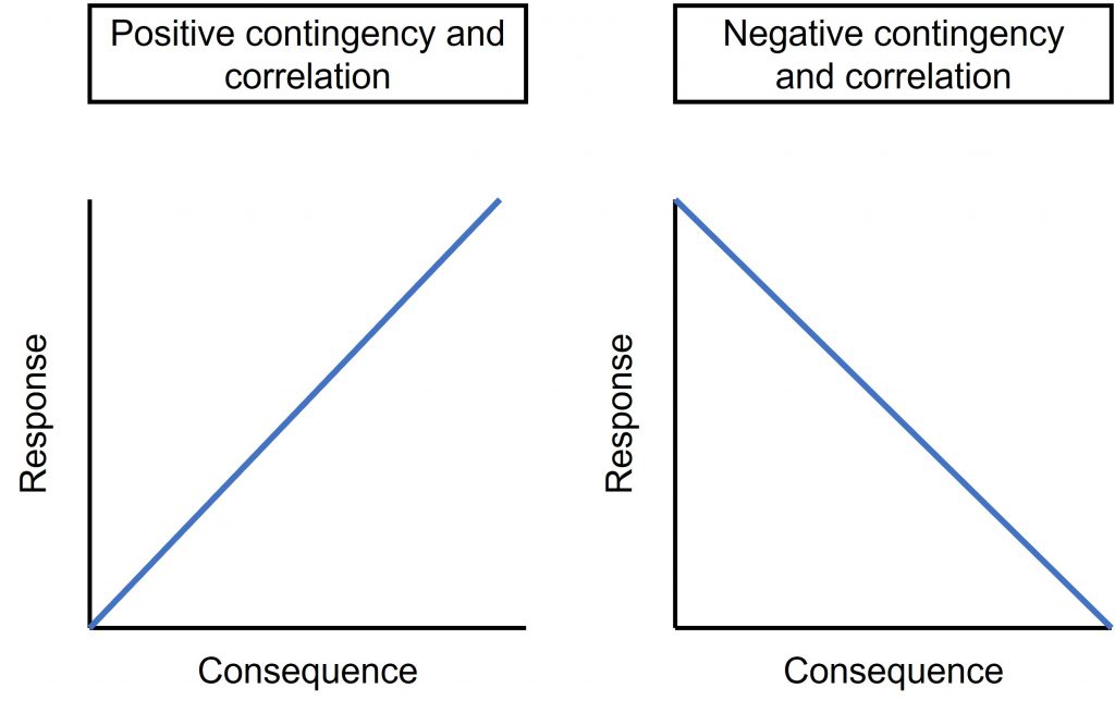 The positive (reinforcement or punishment) contingency indicates that as the responses increase, the consequence is more likely. As the responses decrease, the consequence is less likely. The negative (reinforcement or punishment) contingency indicates that as the responses increase, the consequence is less likely. As the responses decrease, the consequence is more likely.
